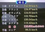 (後編)世界最速自転車プロジェクト ワールドヒューマンパワードスピードチャレンジ 2016 世界大会:超絶 凄(すご)ワザ!【2016/11/05】