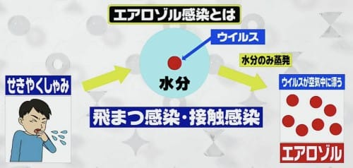 エアロゾル 感染 と は エアロゾル感染とは何?簡単にわかりやすく感染距離や範囲を空気感染...