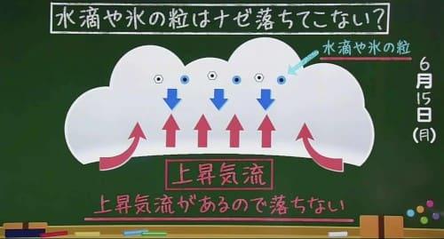 雲と上昇気流