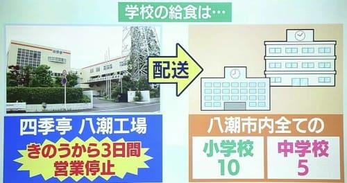 センター 八潮 給食 市 東部 埼玉県八潮市、3453人が食中毒!給食調理施設はどこ?営業停止処分の今後は?東部給食センターとは。