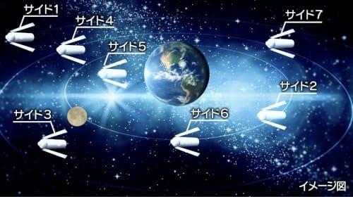 地球とコロニー