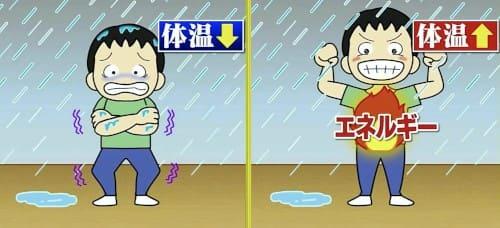 雨に打たれてエネルギーを消費