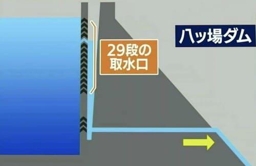 八ッ場ダムの断面図
