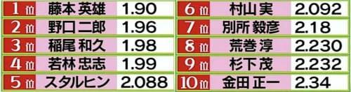 日本プロ野球 防御率
