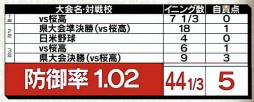 桑本聡の防御率(高校時代)