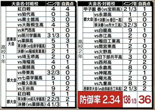 沢村栄純の防御率