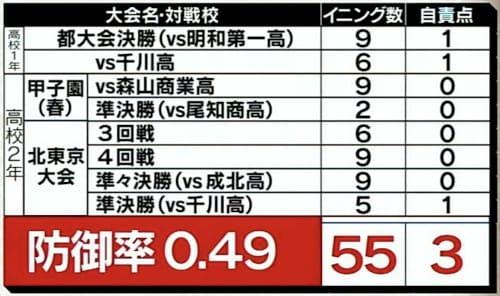 広田勝利の防御率