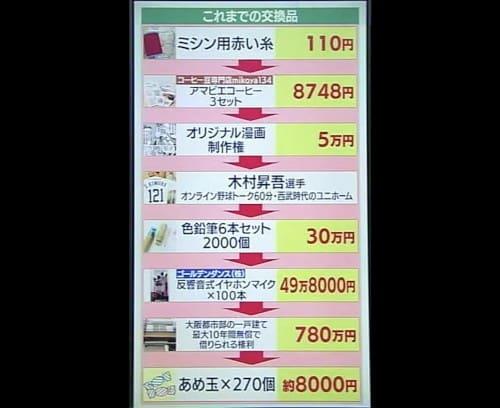 物々交換の値段