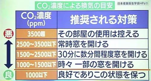 CO2濃度と対策