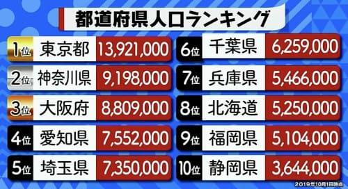都道府県の人口